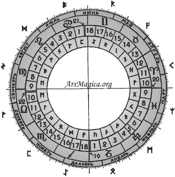 Календарь друидов и рунный календарь