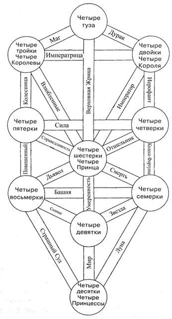 Связь Системы Сфирот с Таро