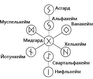 Система рун